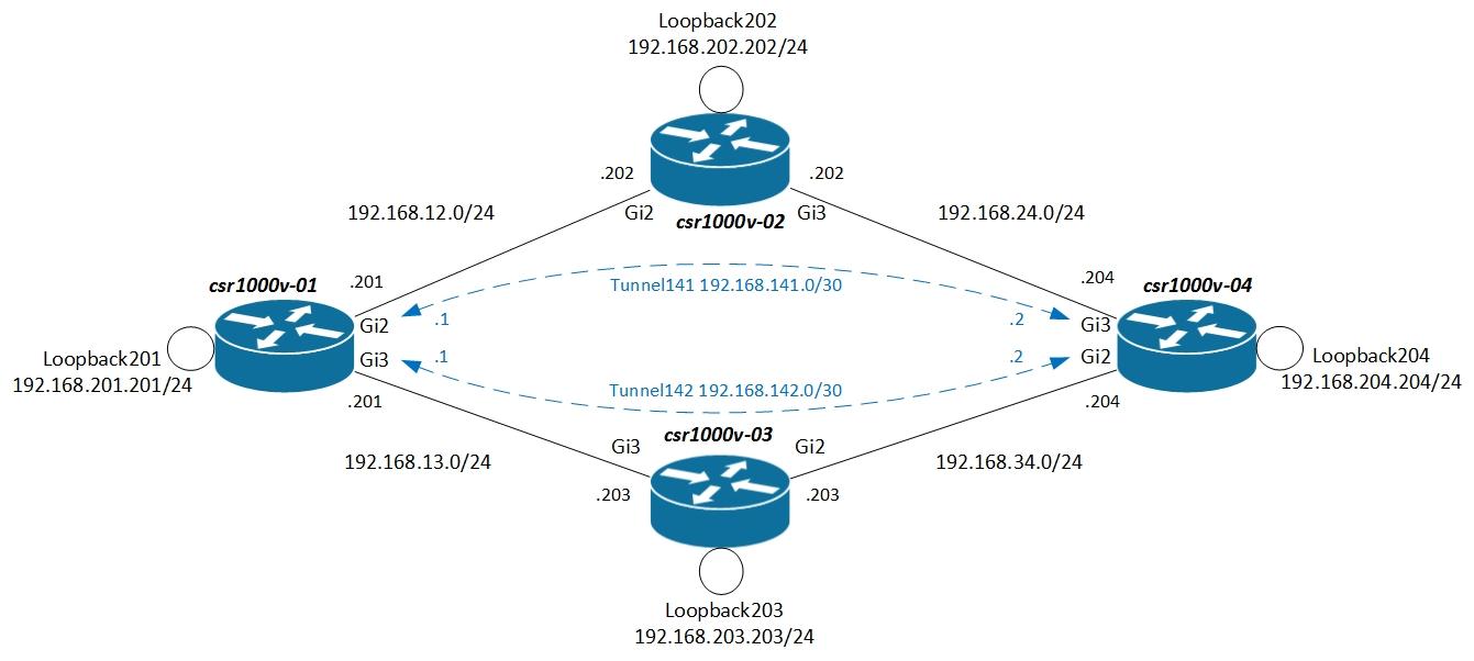 Анализ таблиц маршрутизации, или зачем ещё сетевому инженеру Python