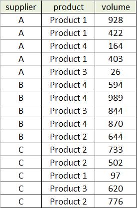 Сводные таблицы в SQL