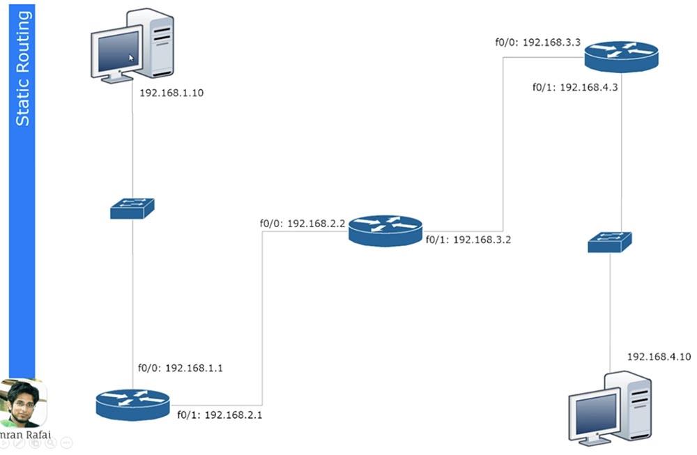 [Перевод] Тренинг Cisco 200-125 CCNA v3.0. День 20. Статическая маршрутизация