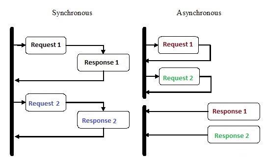 Перевод Введение в асинхронное программирование на Python