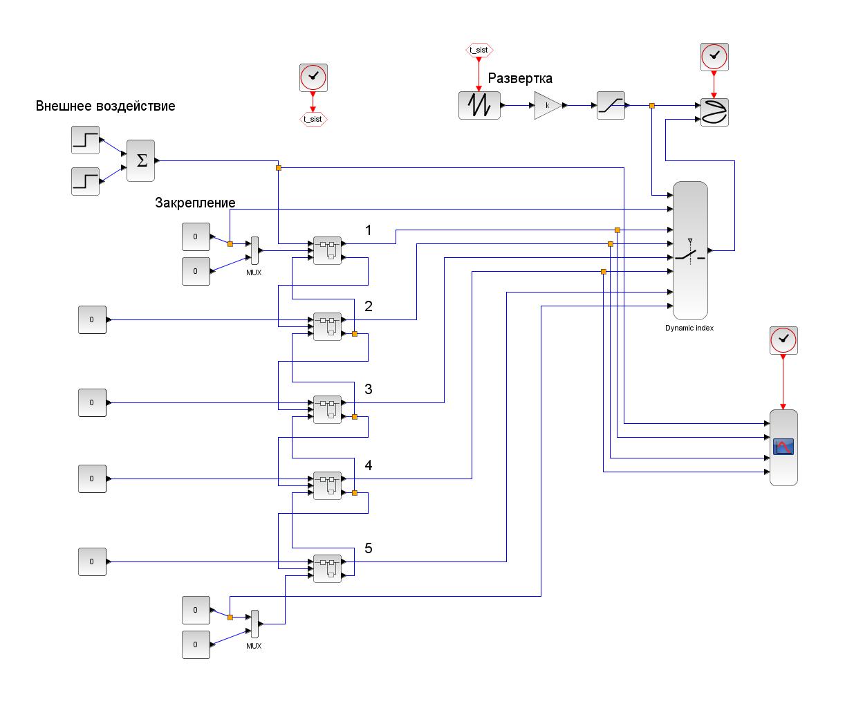 Симуляционное моделирование механической системы средствами визуального программирования ScilabXcos
