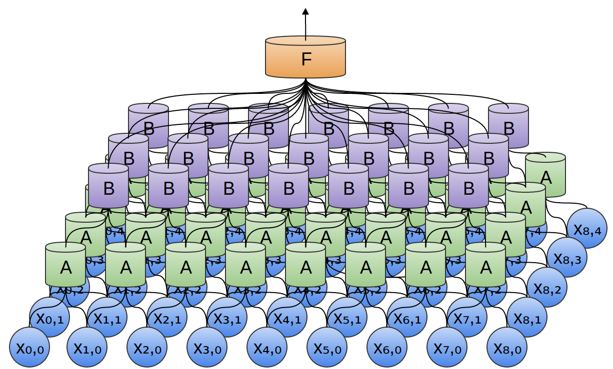 Principle of operation of convolutional neural networks