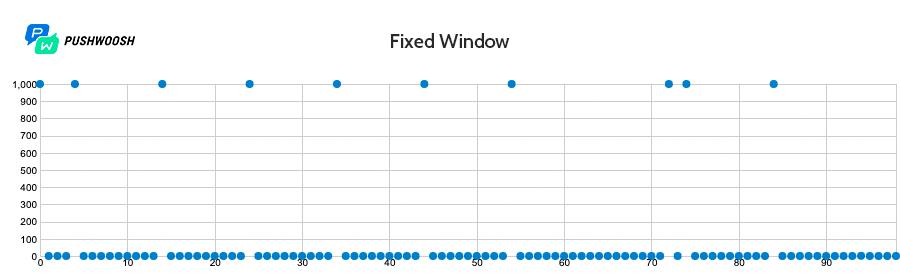 Работа Fixed Window с задержкой