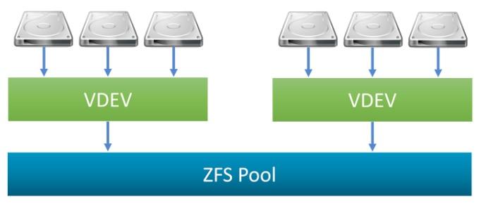 Составные части пула. Источник: https://forums.lawrencesystems.com/t/freenas-zfs-pools-raidz-raidz2-raidz3-capacity-integrity-and-performance/3569