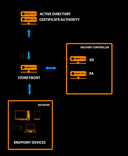 Use of multifactor authentication in Citrix based on Aladdin RD solutions - webinar