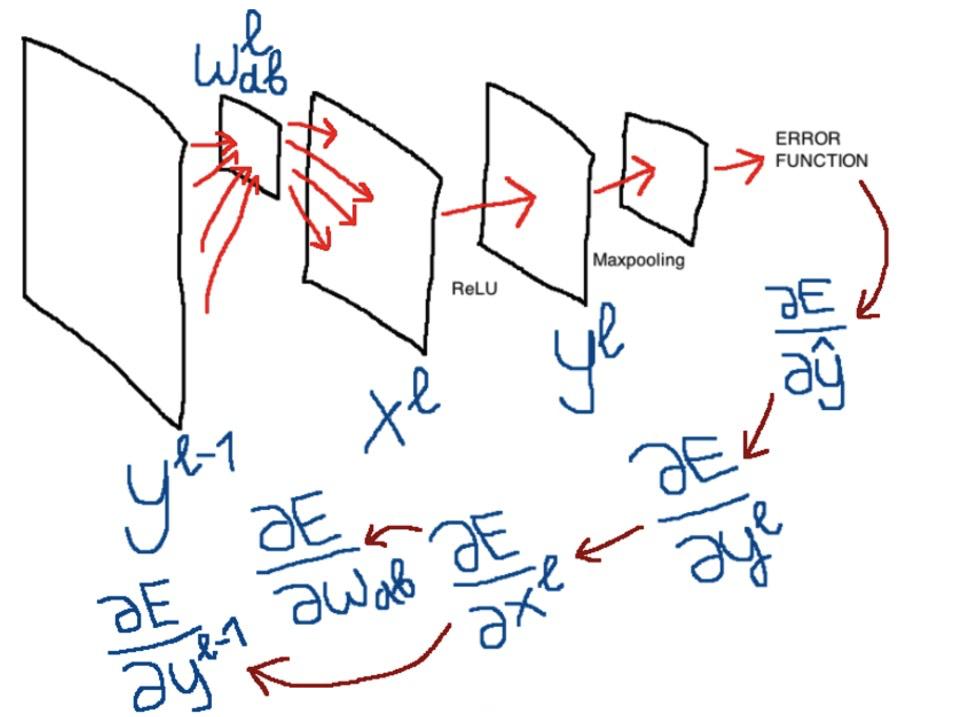 Сверточная сеть на python. Часть 1. Определение основных параметров модели