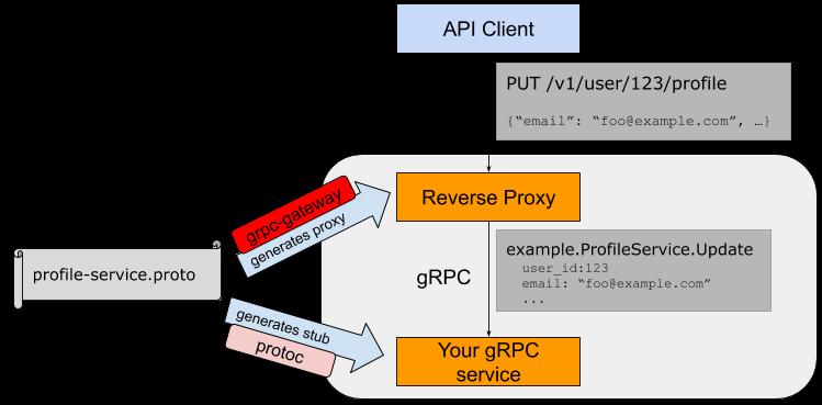 Визуализация работы grpc-gateway в качестве reverse-proxy