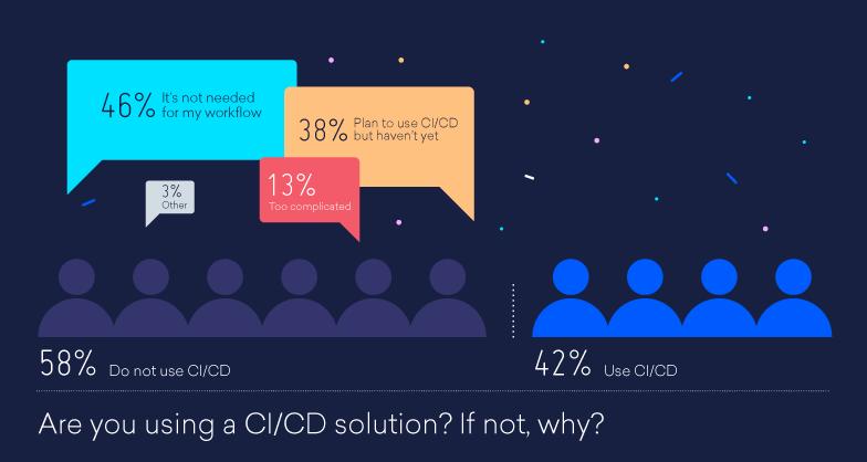 Сколько разработчиков думают, что Continuous Integration не нужна?