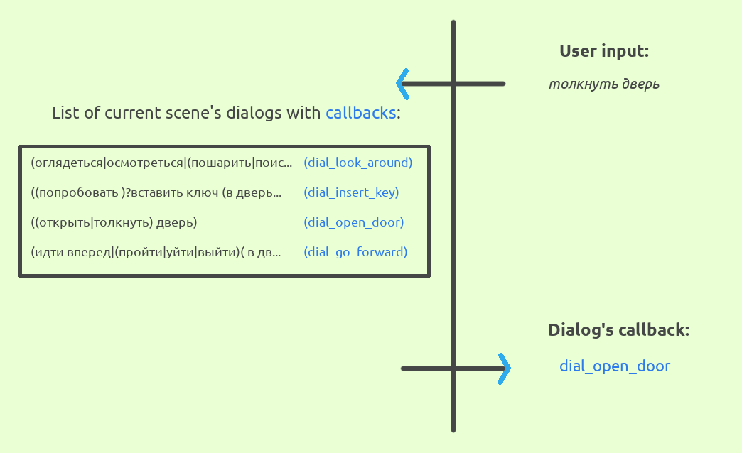 dialogs system work