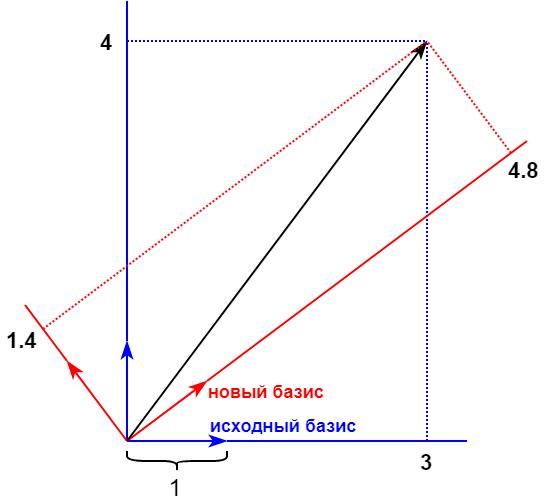 Пример преобразования вектора в новом базисе