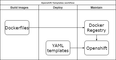 Openshift templates