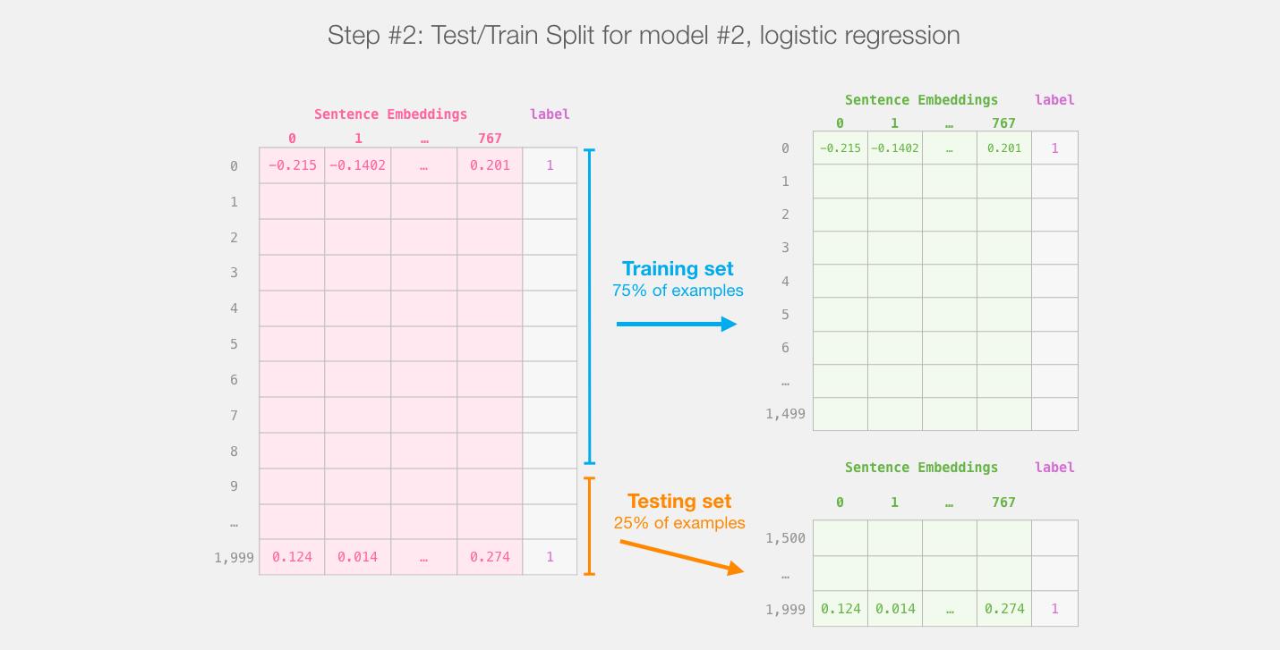 bert-distilbert-train-test-split-sentence-embedding