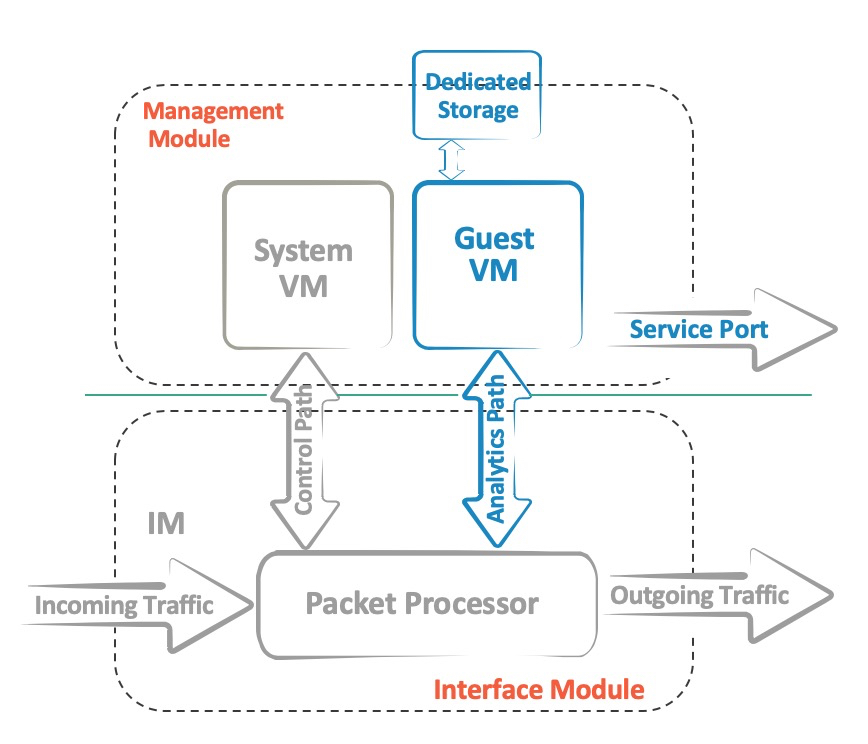 Extreme Networks switches with Insight architecture  Or why