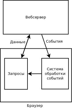 блок-схема системы с сервером событий