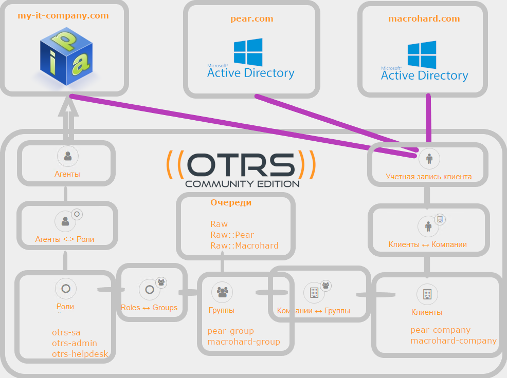 OTRS: LDAP Authentication, Authorization, and