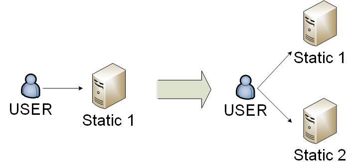 WEB static