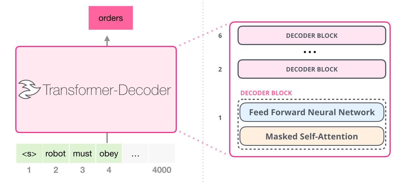 transformer-decoder-intro