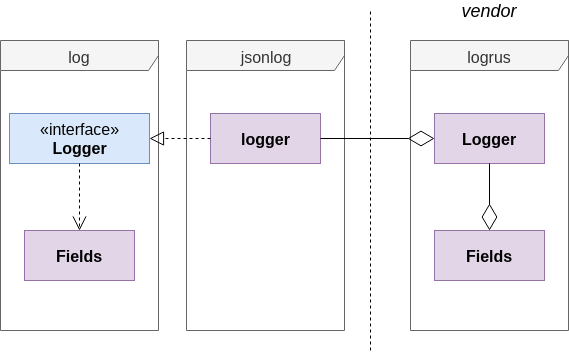 Image Logger Package Diagram