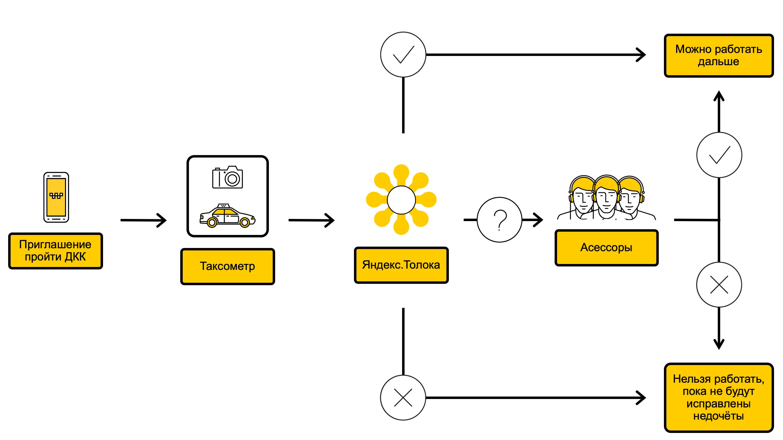 Схема процесса ДКК