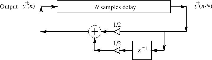 Из песочницы Моделирование звука гитарных нот с помощью алгоритма Карплуса-Стронга на python