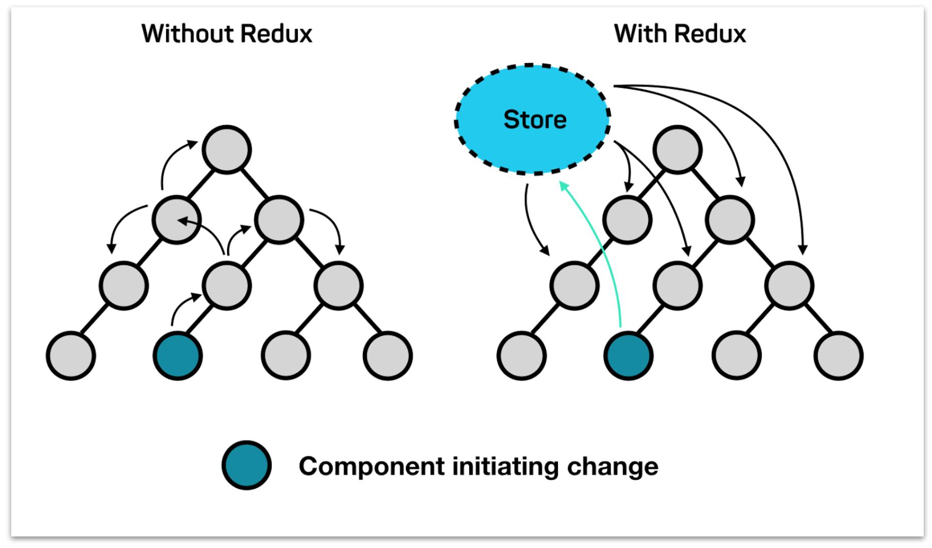 Restate — или как превратить бревно Redux в дерево