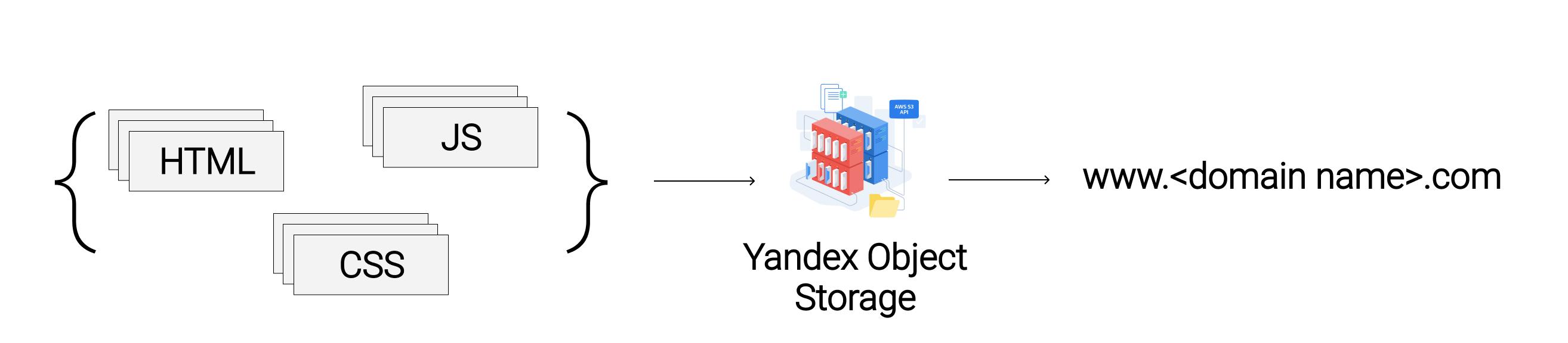 Архитектура фронтенда на Яндекс.Облаке