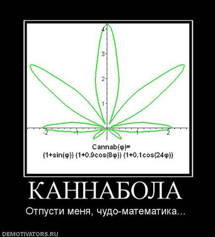 Математическое построение графика, выглядящего как лист конопли