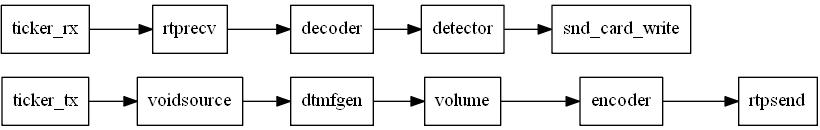 Изучаем VoIP-движок Mediastreamer2. Часть 6 — IT-МИР. ПОМОЩЬ В IT-МИРЕ 2021
