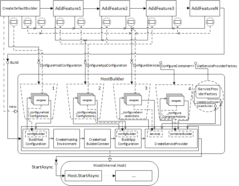 Рис. 1. Схема процесса инициализации Generic Host