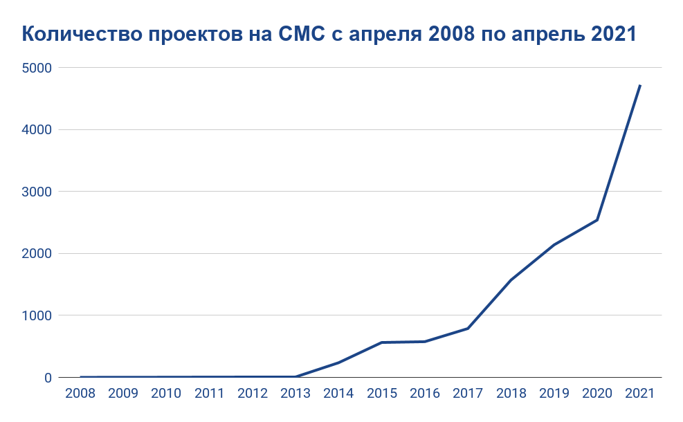 График по CoinMarketCap на апр. 2008 - апр. 2021 г. от Менаскоп