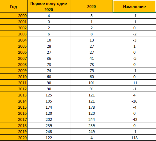 Количество сертификатов PMI в России на первую половину 2020 года