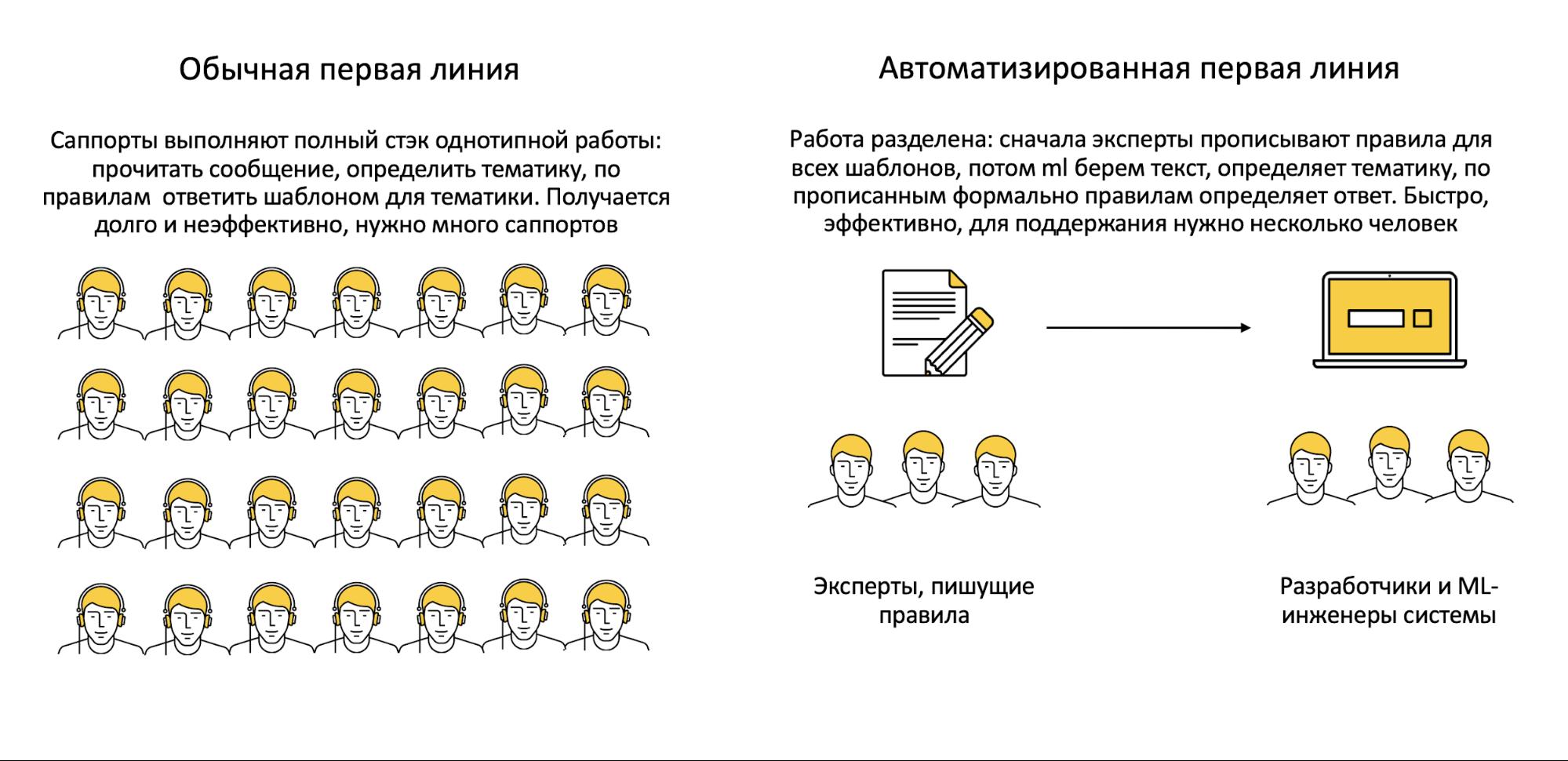 Работа яндекс модель работа в пензе для девушек вакансии