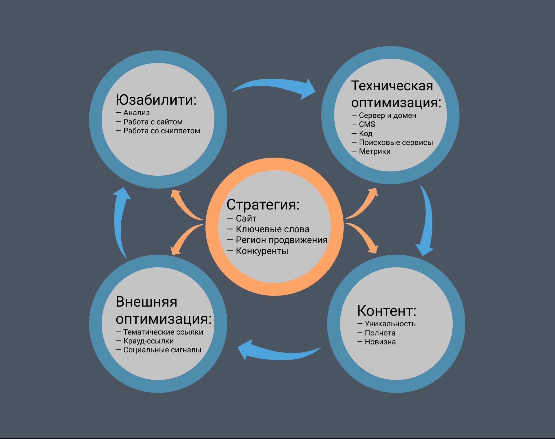 Анализ качества продвижения сайта сайт оао объединенная регистрационная компания