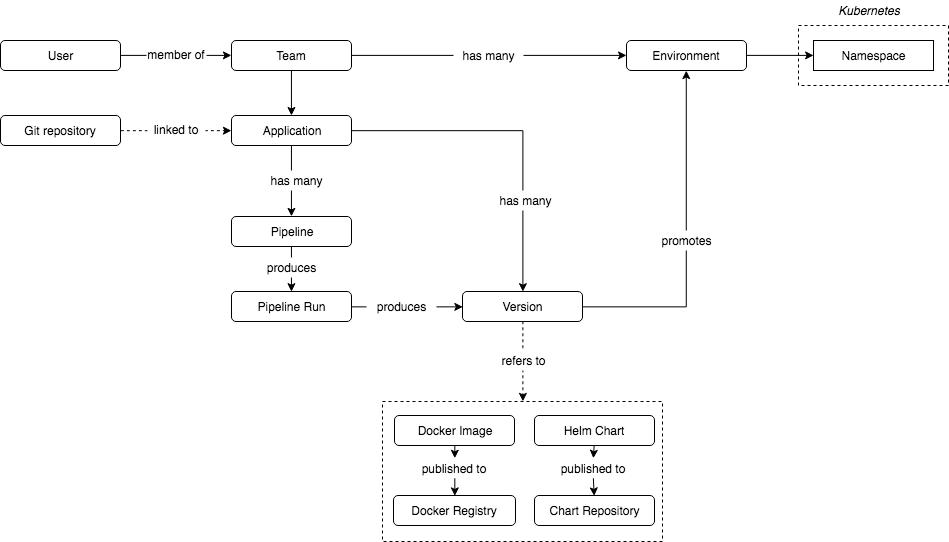 Представлен Jenkins X для CI/CD облачных приложений в Kubernetes