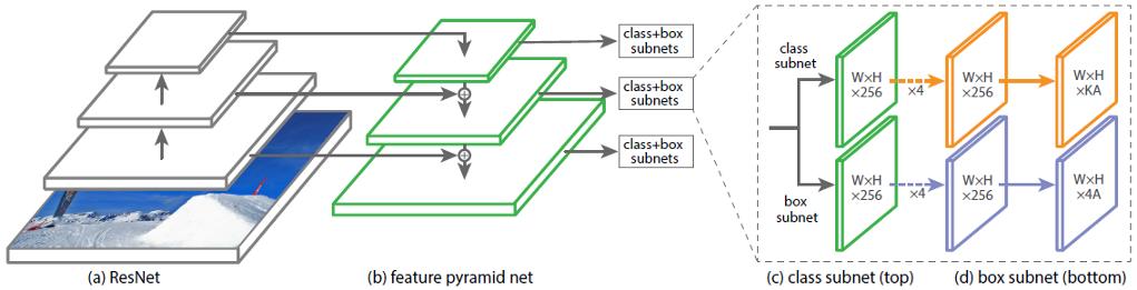 Из песочницы Архитектура нейронной сети RetinaNet