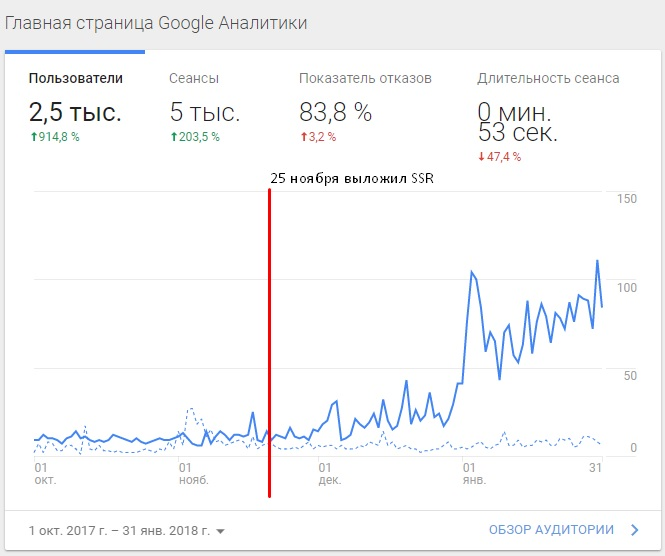 Angular and SEO: how to make them friends?