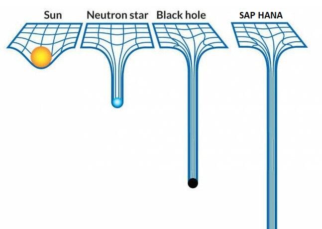 10 причин, чтобы выбрать решение для SAP HANA от НРЕ