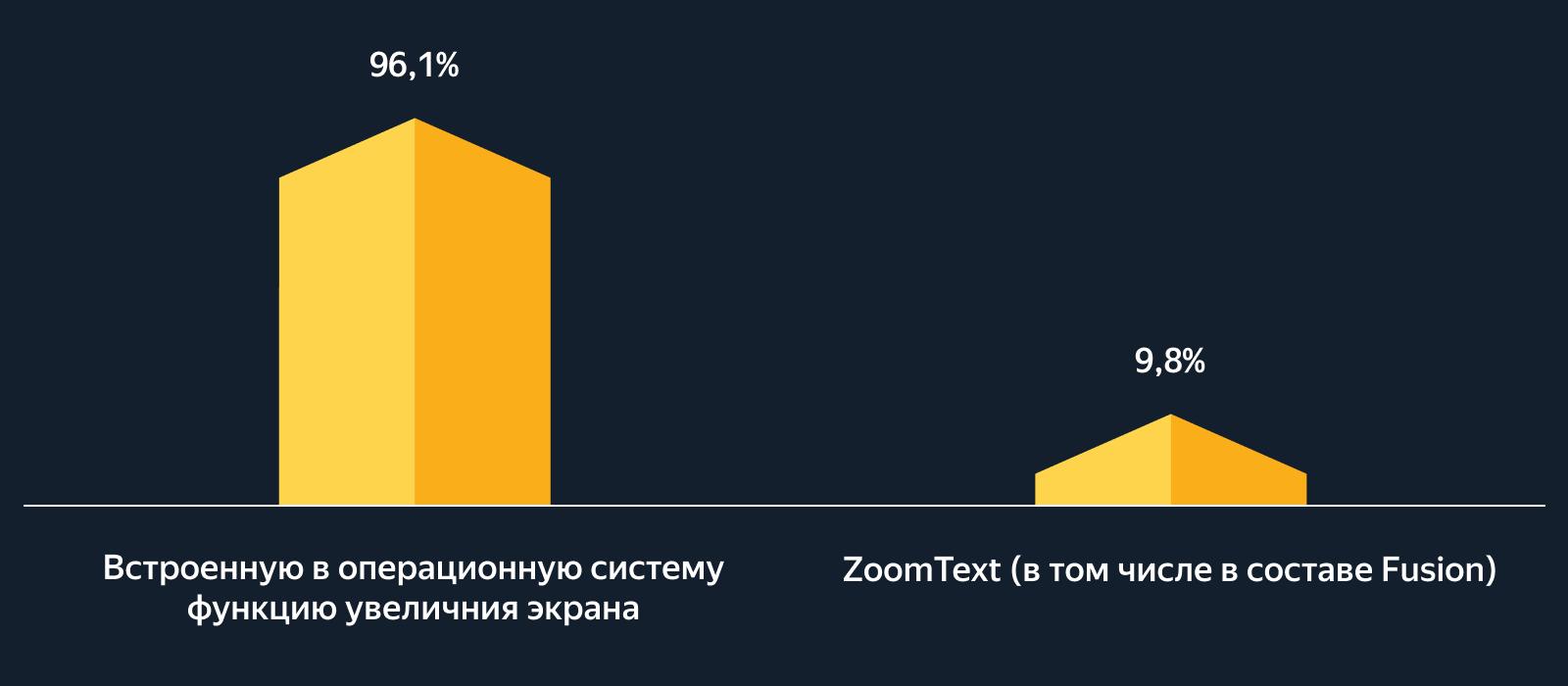 Столбчатая диаграмма по данным таблицы 14