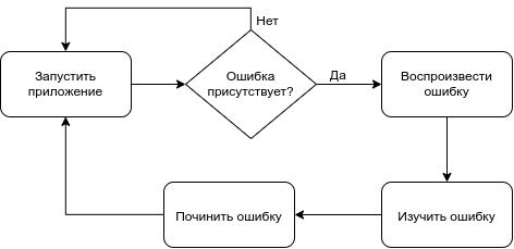 Основы отладки клиентских JS-приложений