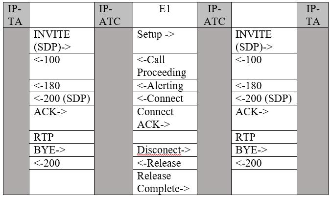 Программные IP-АТС, E1, DSS-1 и нагрузочное тестирование