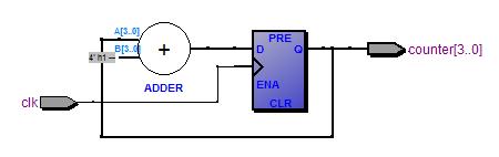 [Из песочницы] Использование верилятора как средства быстрого моделирования RTL проекторв. Введение в UVM