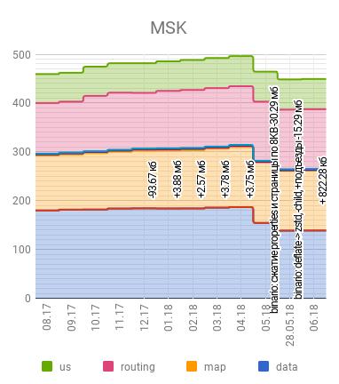 Изменение размеров базы Москвы с течением времени