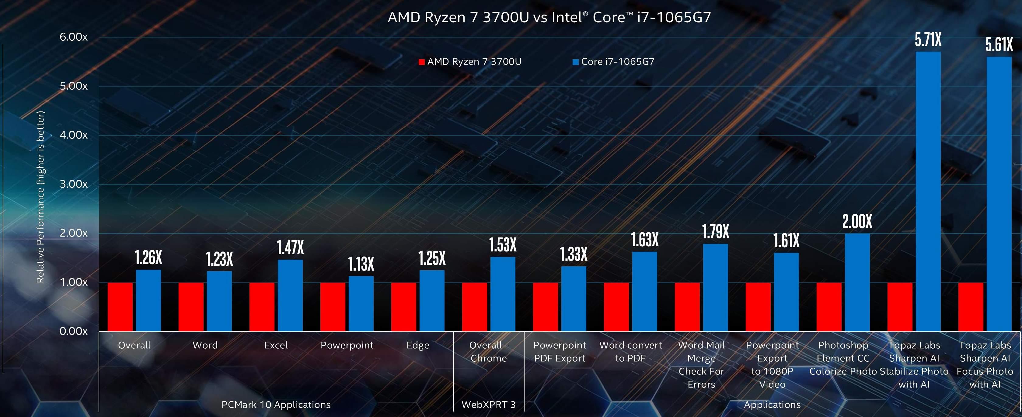 Intel не может определиться, кто быстрее: Comet Lake или Ice Lake