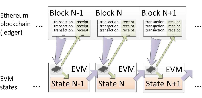 Экономия газа в смарт-контрактах Ethereum