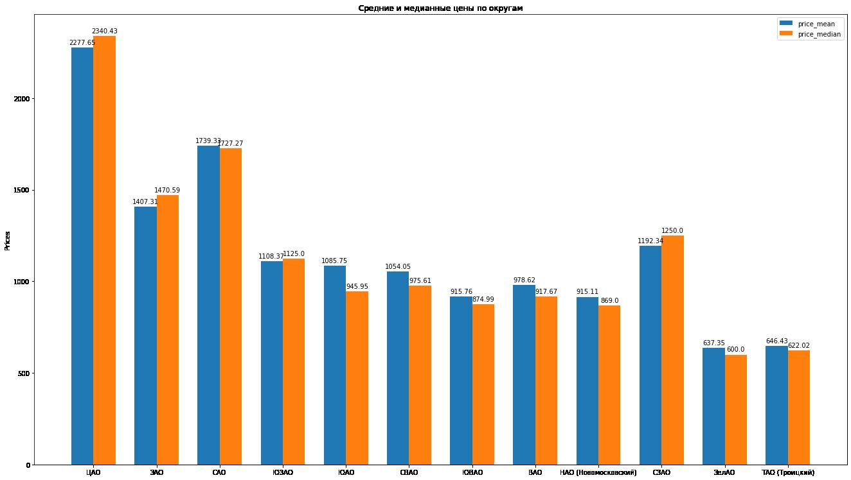 Ранжирование округов Москвы по стоимости аренды с Python — IT-МИР. ПОМОЩЬ В IT-МИРЕ 2020