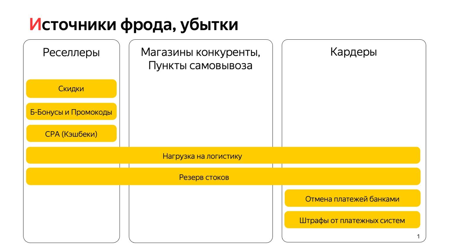 Каким бывает фрод в маркетплейсе, как его вычислять и предотвращать. Доклад Яндекса