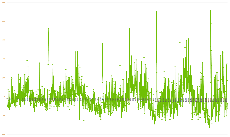 График 3: Ряд без тренда