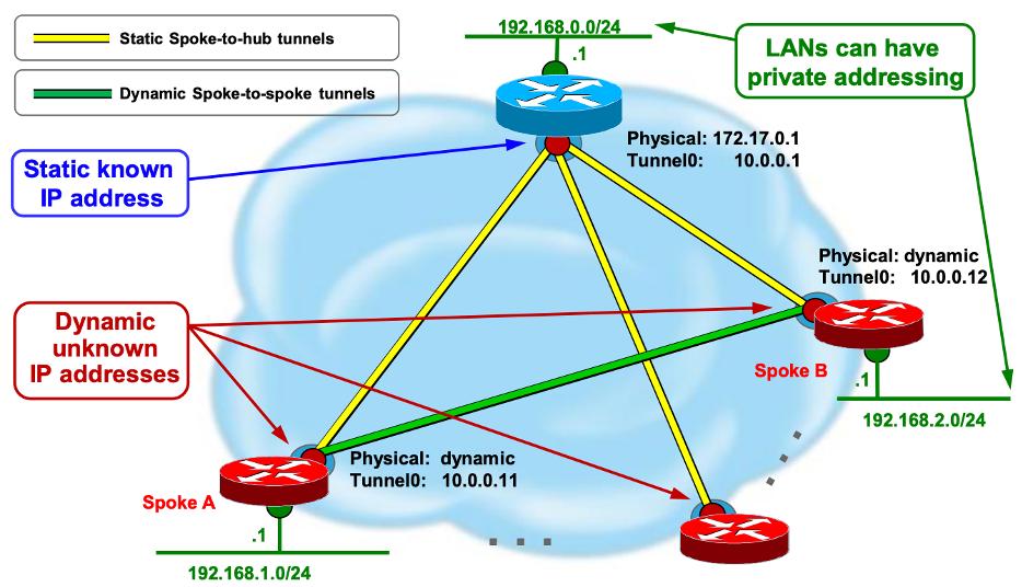 Отпилит ли Cisco SD-WAN сук, на котором сидит DMVPN?