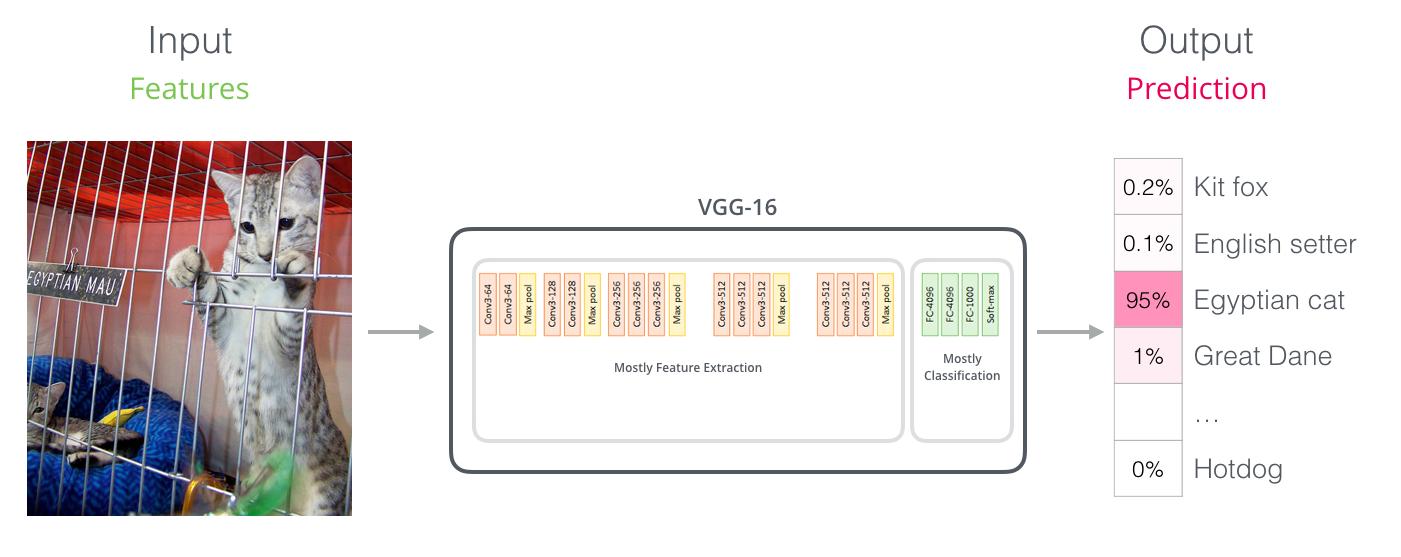vgg-net-classifier