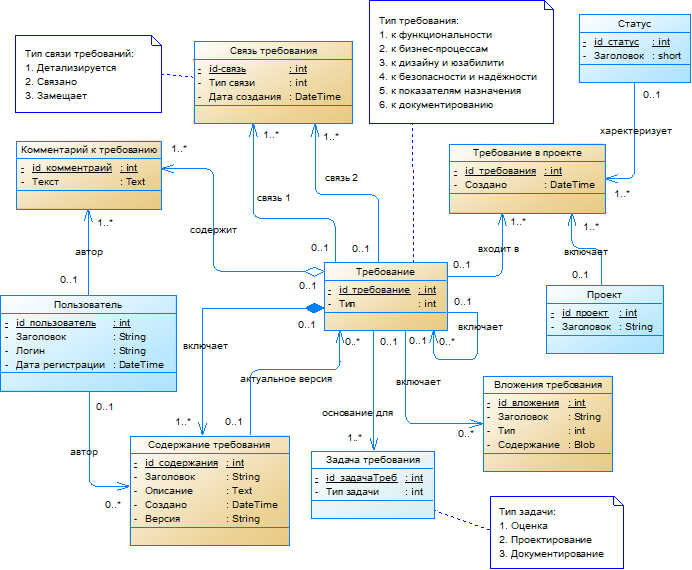 And do not we design a system for managing the production of IT products. Part 2